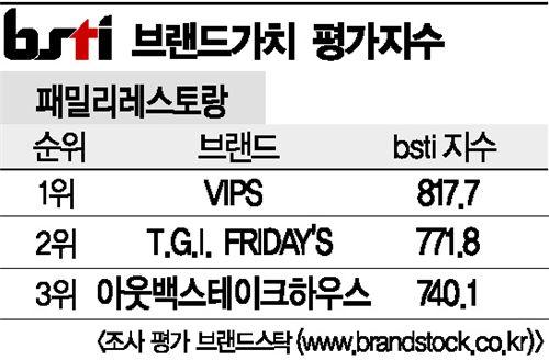 [그래픽뉴스]VIPS, 패밀리레스토랑 브랜드 1위