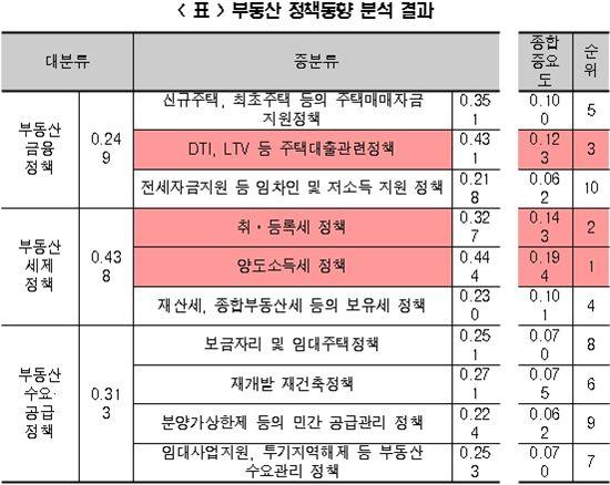 """""""취득·양도세, 부동산 활성화 실효성 가장 커"""""""