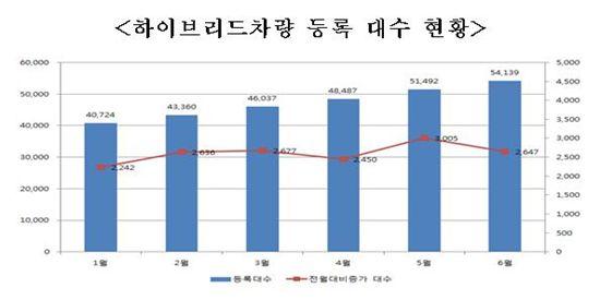 자동차 등록대수 1866만대.. 중대형이 82.5%