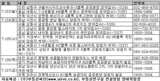 [부동산캘린더]뜸한 분양시장 속 '인천 구월보금자리 눈길'