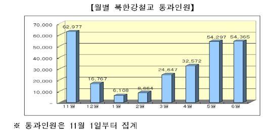 남한강 자전거길, 30만명이 달렸다