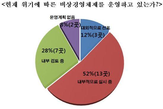 """주요그룹 64% """"2008년 금융위기보다 現 위기 더 심각"""""""