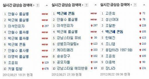 ▲ 21~22일 포털사이트 네이버의 실시간 검색어에 '박근혜 콘돔'이 올라 있다.