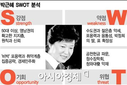 박근혜의 장단점은…SWOT 분석해보니