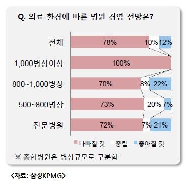 """병원장 78%, """"의료환경 변화로 병원경영 어려워"""""""