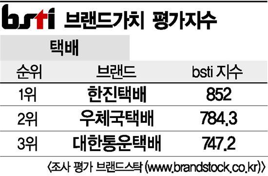 [그래픽뉴스]한진택배, 택배 브랜드 1위