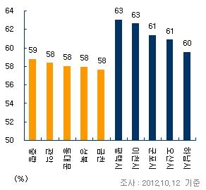 서울·수도권 전세가 비중 높은 자치구 / 부동산114