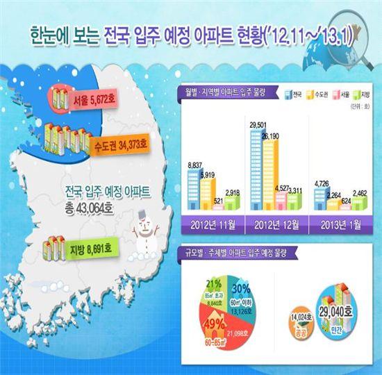 전국 입주 예정 아파트 현황(2012년 11월~2013년 1월)