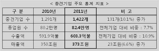 """""""중견기업 늘고 있다"""" 지난해 신규 진입 '최다'"""