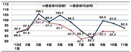 11월 기업경기 전 부문서 '비관론'…BSI 92.5