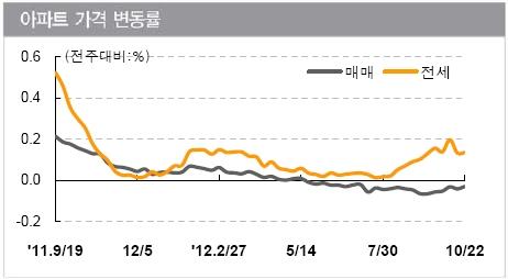 전국 아파트 가격 변동률(자료: KB국민은행)