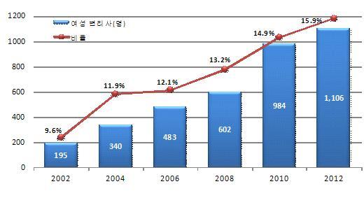 최근 10년(2002~2012년)간 여성변리사 증가 현황 그래프
