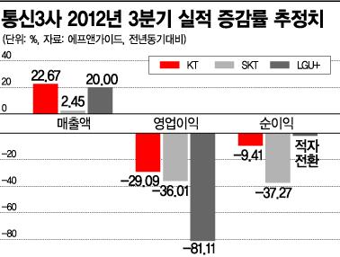 [규제 해머 5대업종]'정치권 동네북' 통신업계···10년새 주가 반토막