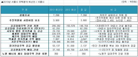 서울 뉴타운 출구전략 '속도'.. 매몰비용 내년부터 지원