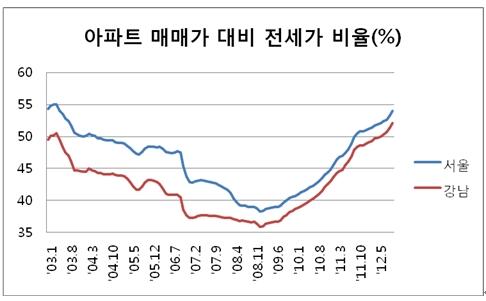 서울 전세가 비율 55% 육박.. 매매수요 전환되나?