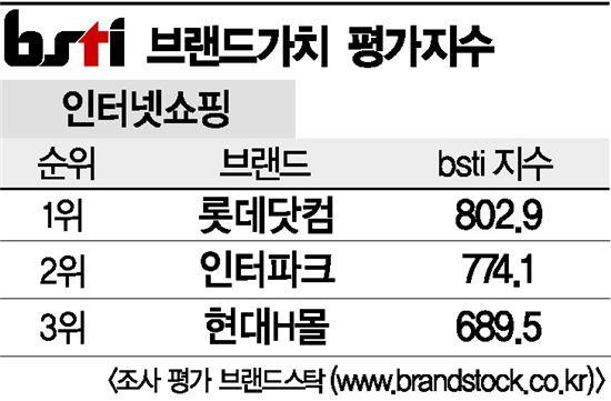 [그래픽뉴스]롯데닷컴, 인터넷쇼핑 브랜드 1위