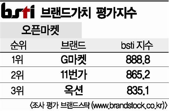 [그래픽뉴스]G마켓, 오픈마켓 브랜드 1위