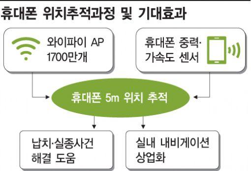 '5m 휴대폰 위치 추적' 내년 본격 추진