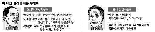 """美 대선, """"오바마 재선되면 OO株 뜬다?"""""""