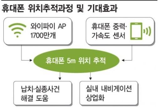 '5m 휴대폰 위치추적' 본격 추진(종합)