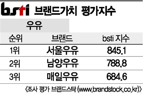 [그래픽뉴스]서울우유, 우유 브랜드 1위