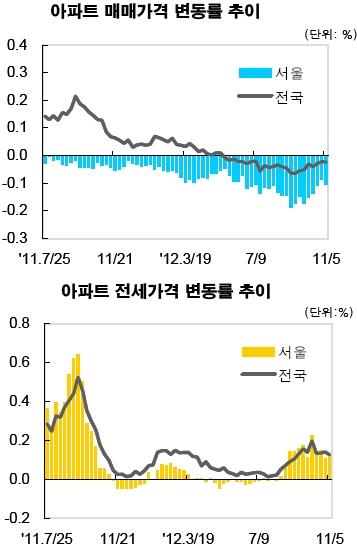 아파트 가격 변동률 추이(자료: KB국민은행)