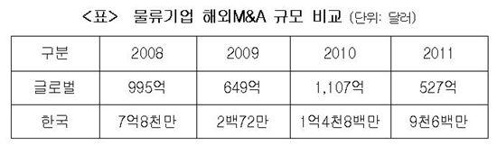 韓 물류기업, 초라한 해외 M&A 실적…점유율 0.18%