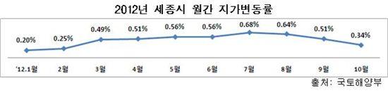 땅값 계속 오른다.. 서울은 4개월만에 상승 전환