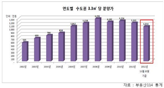 '서울 아파트' 사려면 지금 사야만 하는 이유