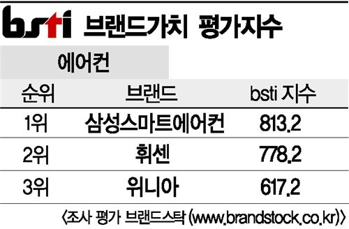 [그래픽뉴스]삼성스마트에어컨, 에어컨 브랜드 1위