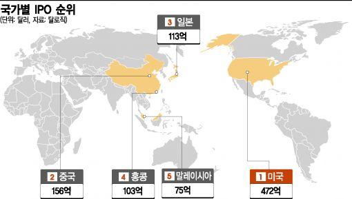 '페이스북 덕' 美 증시,  IPO 1위 복귀