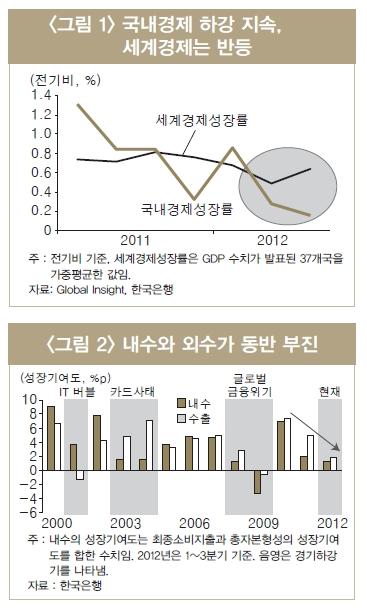 """LG경제硏 """"내년 경제성장률 3.4%"""""""