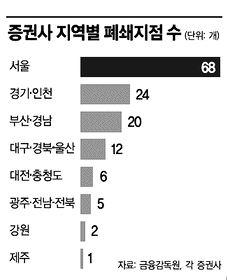 증권사 지점 폐쇄, '강남3구'부터 손댔다
