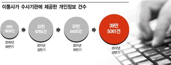 작년 이통사 '통신사찰'에 39만명 당했다