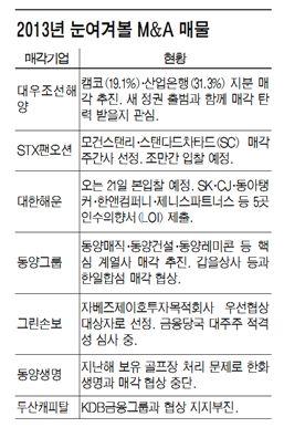 """""""王매물 줄섰다""""..재계 순위 뒤흔들 초대형 M&A 신경전"""