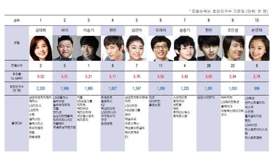 김태희 '비'랑 연애하더니만 '광고' 갑자기