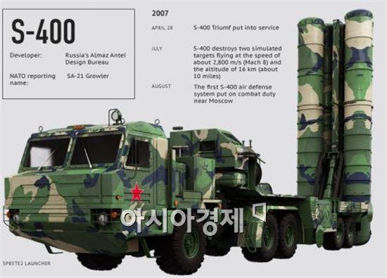 S-400 제원(리아노보스티)