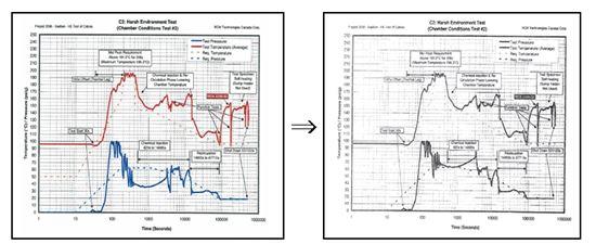▲ 원자력안전위원회 조사 결과, 신고리 1·2호기, 신월성 1·2호기의 제어케이블 시험그래프와 결과가 위조된 것으로 확인됐다. 이중 신고리 2호기와 신월성 1호기의 원자로를 정지하고 제어케이블을 교체하기로 했다.