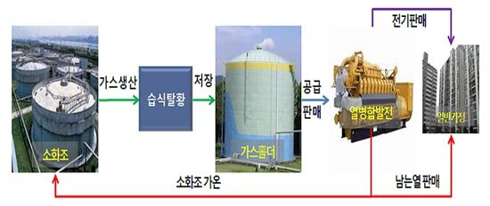 ▲ 열병합발전 공정도(서울시 제공)