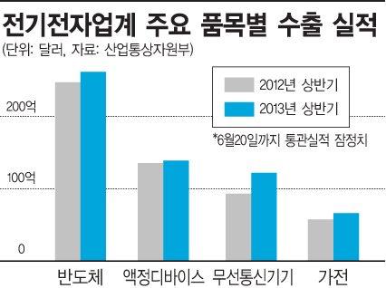 스마트폰ㆍ반도체ㆍ가전, 불황에 빛난 '수출효자'