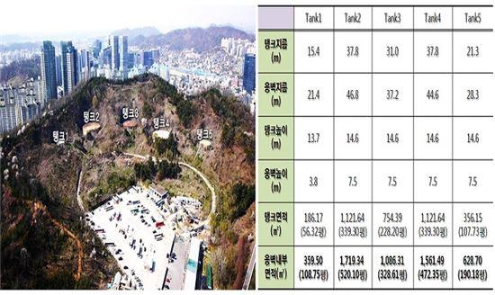 '마포 석유비축기지' 운명 결정할 서울시민 선택은?