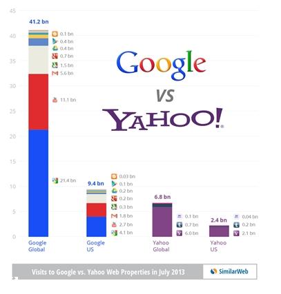야후의 역습? 글로벌은 여전히 구글이 1위