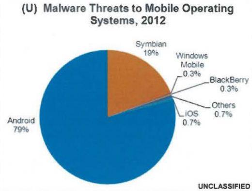 모바일 해킹 위협…'안드로이드폰 79% vs 아이폰 0.7%'