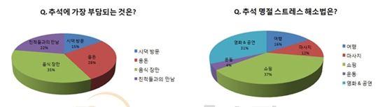 """추석 스트레스 1위, 여성 35% """"음식장만 부담"""""""