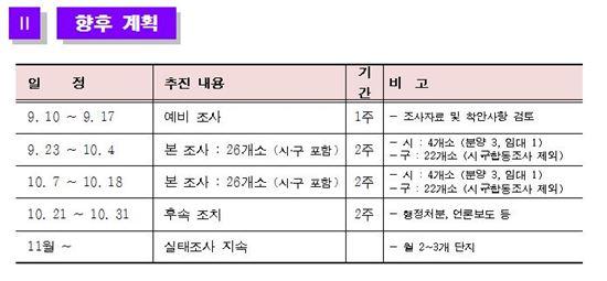 표 : 아파트 실태조사 향후 계획 (자료제공 : 서울시)