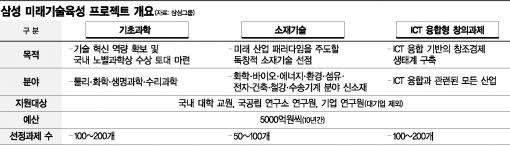삼성의 노벨상 프로젝트 본격 가동