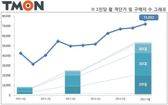지난 3년새 소셜커머스, '객단가 69%·구매자 8배' 증가