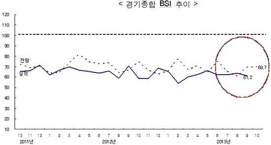 올해 9월 건설기업 경기실사지수(CBSI)가 6개월 새 최저치를 기록했다. 그래프는 월별 CBSI 추이다.(자료 한국건설산업연구원)
