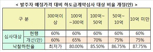 서울시, 직접시공 의무비율 상향 추진··'안전성 강화'
