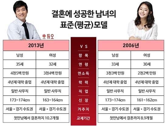 결혼의 조건…男 35세·174cm·연봉4500만원vs 女 32세·163cm·연봉3400만원